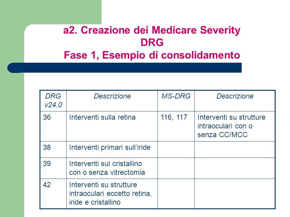 a2. Creazione dei Medicare Severity DRG Fase 1, Esempio di consolidamento DRG v24.0 DescrizioneMS-DRGDescrizione 36Interventi sulla retina116, 117Inte