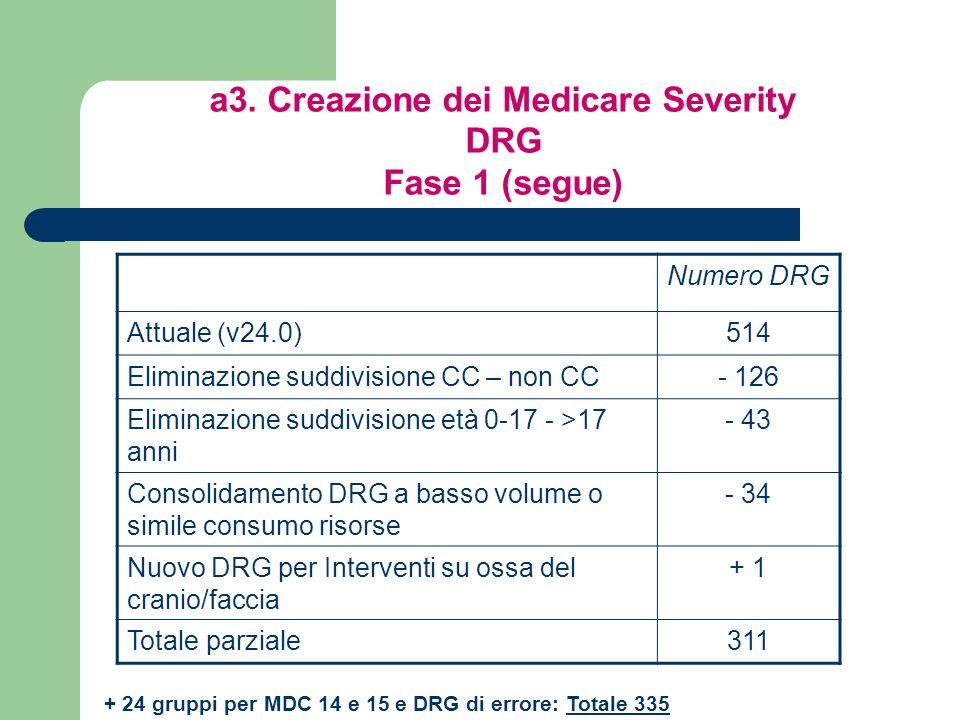 Numero DRG Attuale (v24.0)514 Eliminazione suddivisione CC – non CC- 126 Eliminazione suddivisione età 0-17 - >17 anni - 43 Consolidamento DRG a basso volume o simile consumo risorse - 34 Nuovo DRG per Interventi su ossa del cranio/faccia + 1 Totale parziale311 + 24 gruppi per MDC 14 e 15 e DRG di errore: Totale 335 a3.