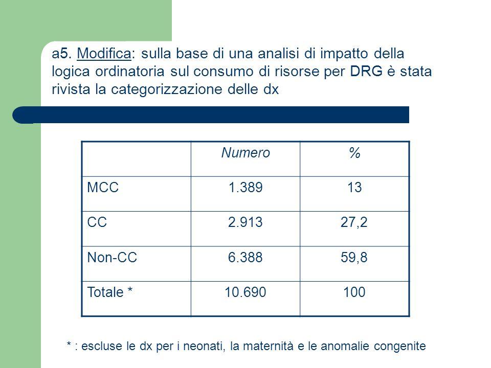 a5. Modifica: sulla base di una analisi di impatto della logica ordinatoria sul consumo di risorse per DRG è stata rivista la categorizzazione delle d