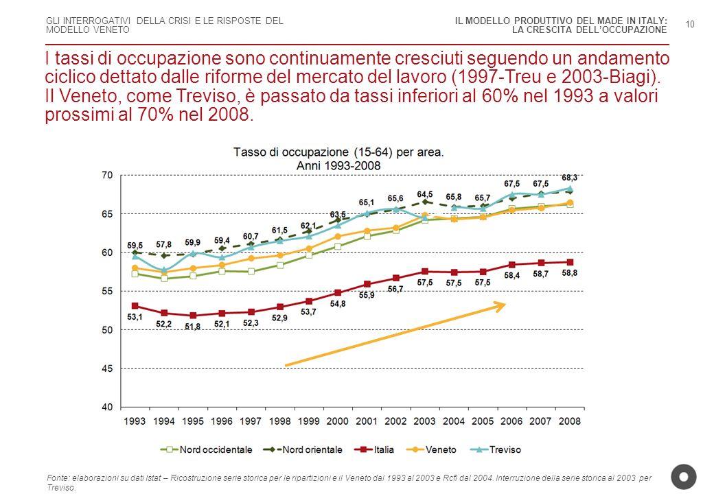 GLI INTERROGATIVI DELLA CRISI E LE RISPOSTE DEL MODELLO VENETO I tassi di occupazione sono continuamente cresciuti seguendo un andamento ciclico detta