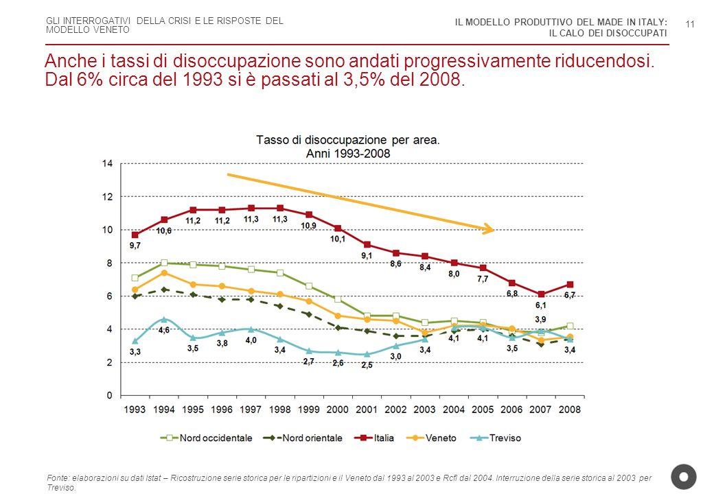GLI INTERROGATIVI DELLA CRISI E LE RISPOSTE DEL MODELLO VENETO Anche i tassi di disoccupazione sono andati progressivamente riducendosi. Dal 6% circa