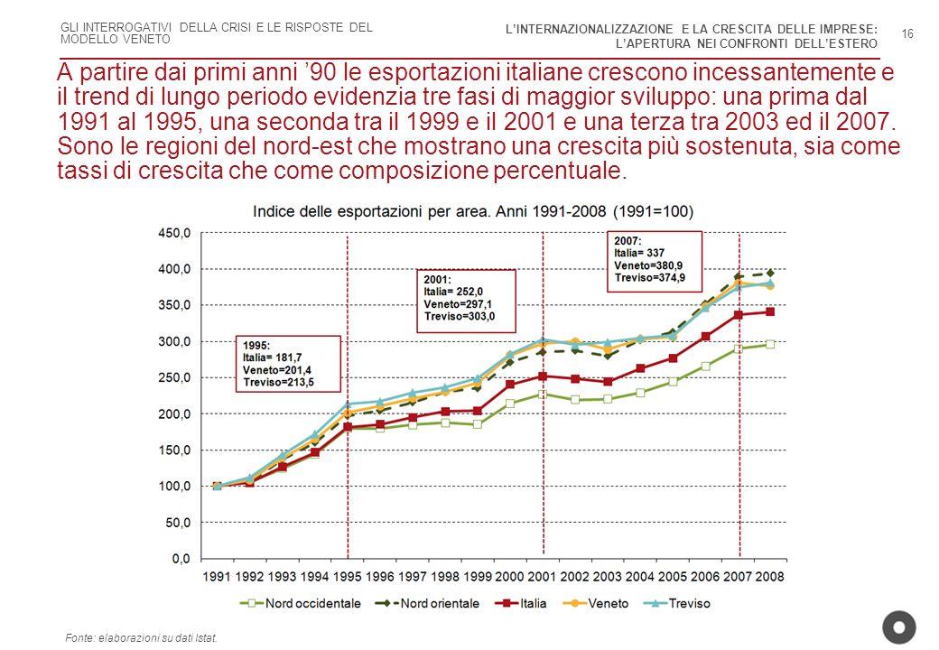 GLI INTERROGATIVI DELLA CRISI E LE RISPOSTE DEL MODELLO VENETO A partire dai primi anni 90 le esportazioni italiane crescono incessantemente e il tren