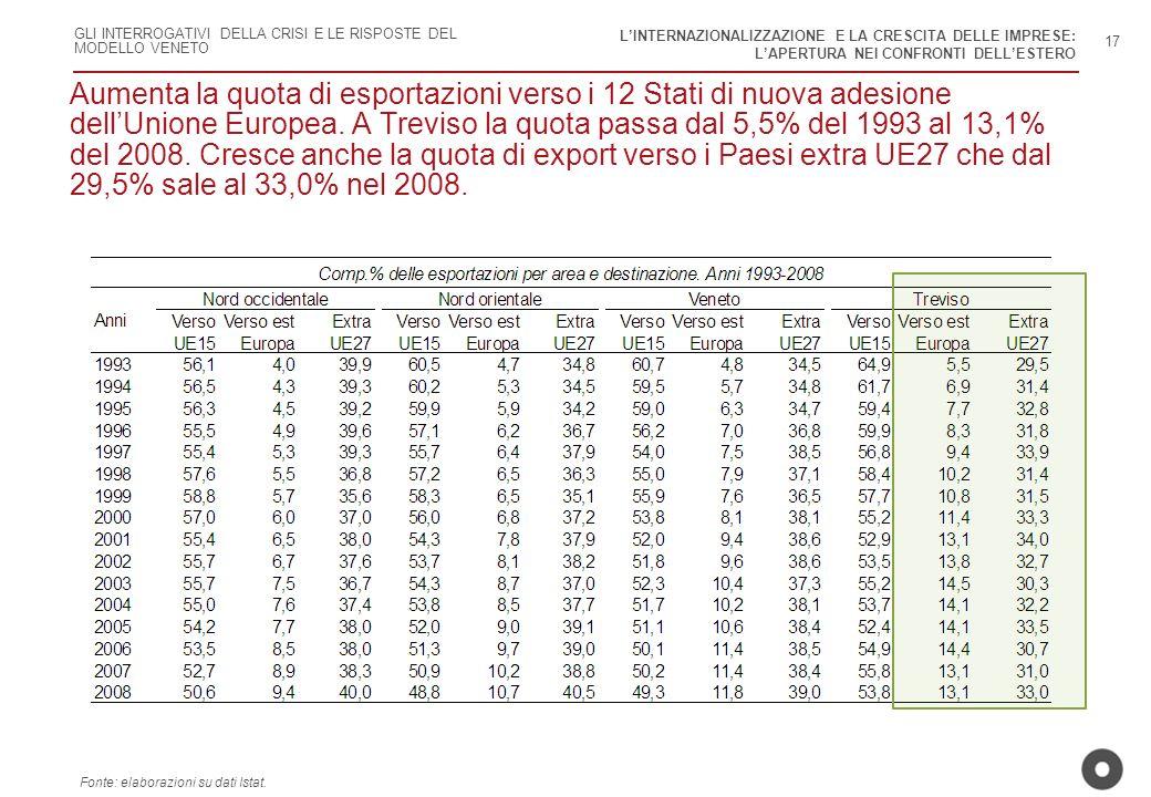 GLI INTERROGATIVI DELLA CRISI E LE RISPOSTE DEL MODELLO VENETO Aumenta la quota di esportazioni verso i 12 Stati di nuova adesione dellUnione Europea.