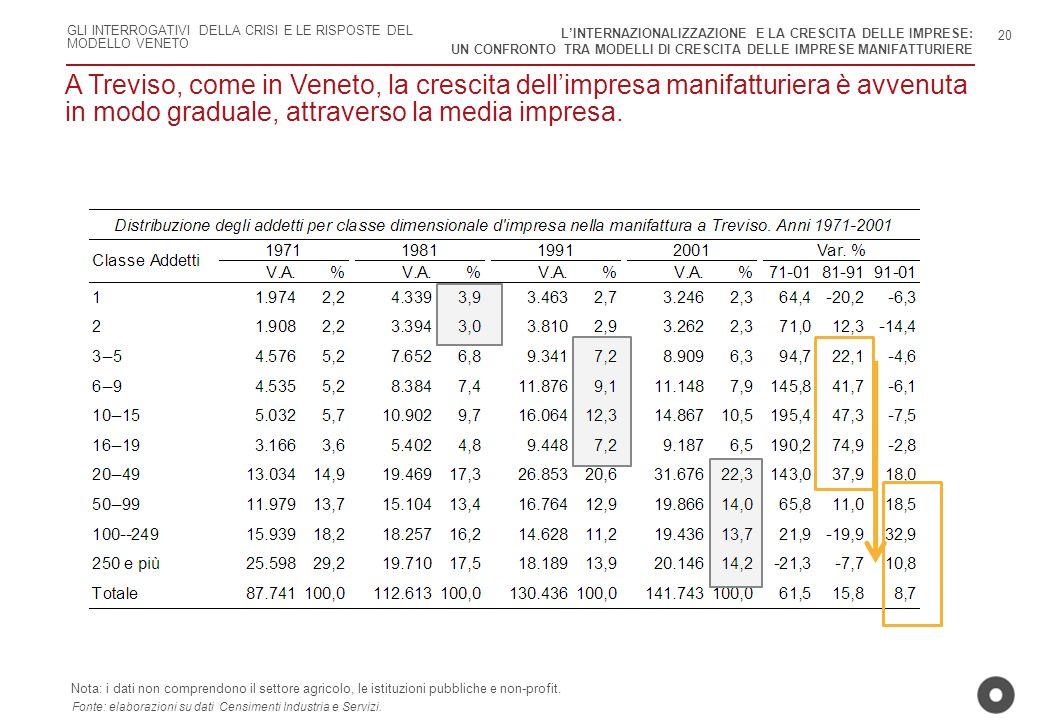 GLI INTERROGATIVI DELLA CRISI E LE RISPOSTE DEL MODELLO VENETO A Treviso, come in Veneto, la crescita dellimpresa manifatturiera è avvenuta in modo gr