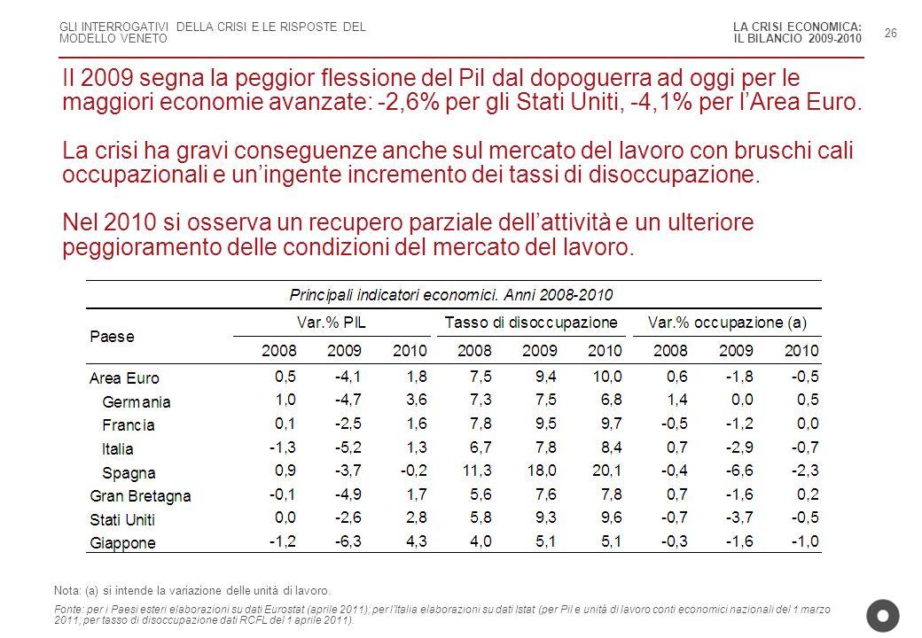 GLI INTERROGATIVI DELLA CRISI E LE RISPOSTE DEL MODELLO VENETO 26 Il 2009 segna la peggior flessione del Pil dal dopoguerra ad oggi per le maggiori ec