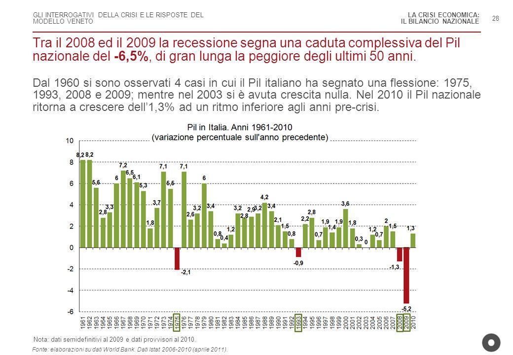 GLI INTERROGATIVI DELLA CRISI E LE RISPOSTE DEL MODELLO VENETO 28 Fonte: elaborazioni su dati World Bank. Dati Istat 2006-2010 (aprile 2011). Nota: da