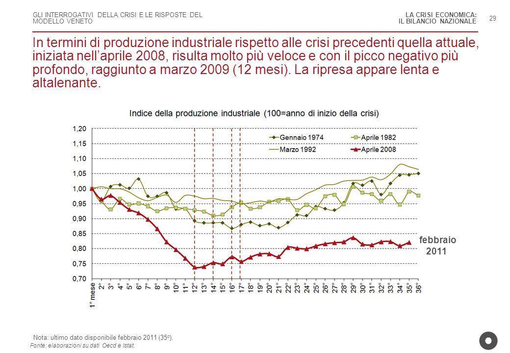 GLI INTERROGATIVI DELLA CRISI E LE RISPOSTE DEL MODELLO VENETO In termini di produzione industriale rispetto alle crisi precedenti quella attuale, ini