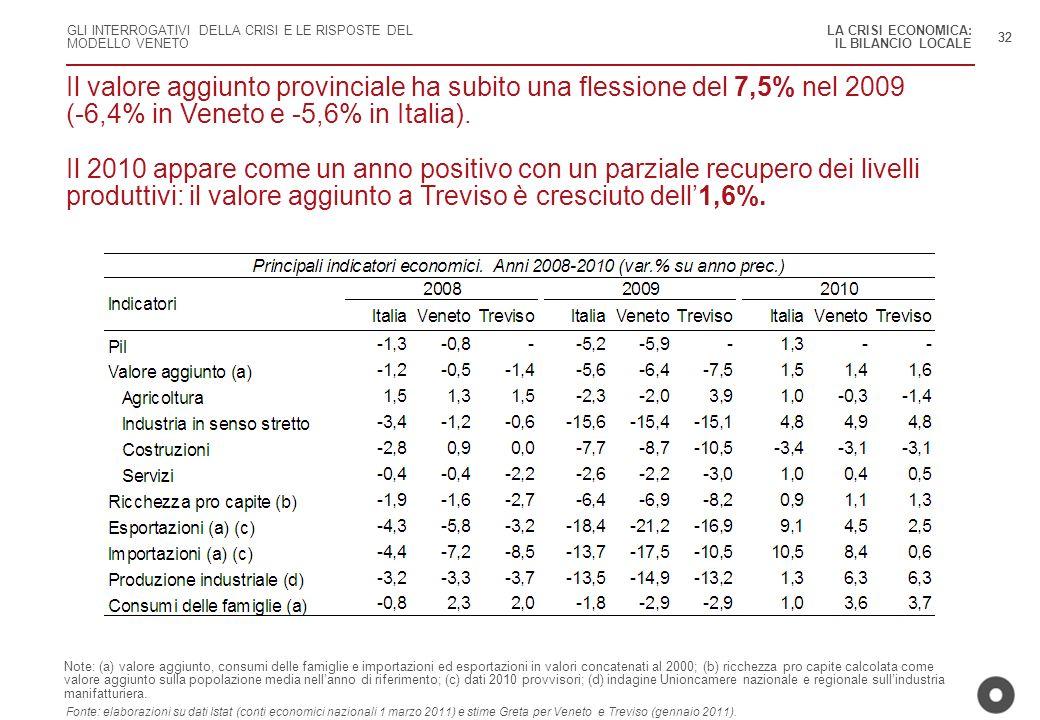 GLI INTERROGATIVI DELLA CRISI E LE RISPOSTE DEL MODELLO VENETO 32 Il valore aggiunto provinciale ha subito una flessione del 7,5% nel 2009 (-6,4% in V