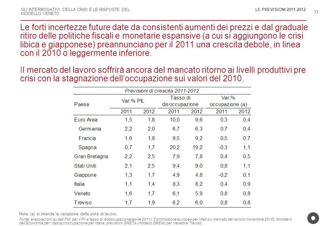 GLI INTERROGATIVI DELLA CRISI E LE RISPOSTE DEL MODELLO VENETO 33 Le forti incertezze future date da consistenti aumenti dei prezzi e dal graduale rit