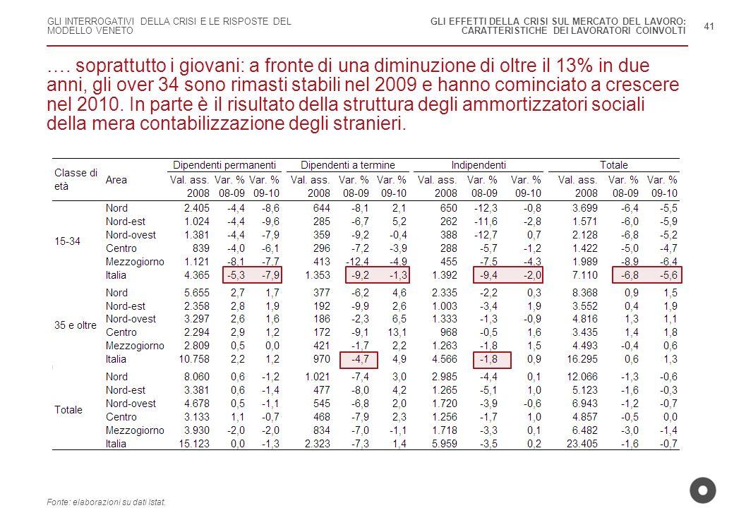 GLI INTERROGATIVI DELLA CRISI E LE RISPOSTE DEL MODELLO VENETO 41 Fonte: elaborazioni su dati Istat. …. soprattutto i giovani: a fronte di una diminuz