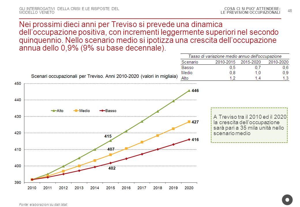 GLI INTERROGATIVI DELLA CRISI E LE RISPOSTE DEL MODELLO VENETO Nei prossimi dieci anni per Treviso si prevede una dinamica delloccupazione positiva, c