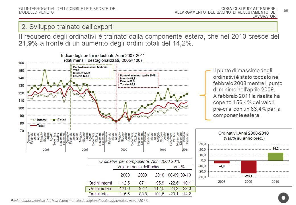GLI INTERROGATIVI DELLA CRISI E LE RISPOSTE DEL MODELLO VENETO Il recupero degli ordinativi è trainato dalla componente estera, che nel 2010 cresce de