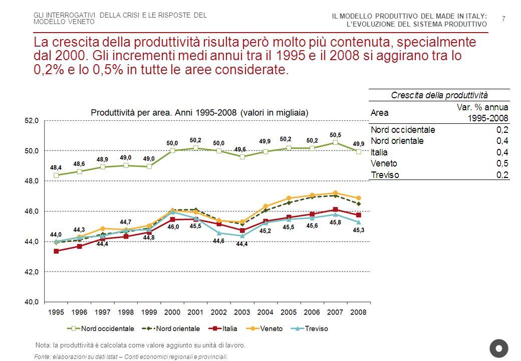 GLI INTERROGATIVI DELLA CRISI E LE RISPOSTE DEL MODELLO VENETO La crescita della produttività risulta però molto più contenuta, specialmente dal 2000.