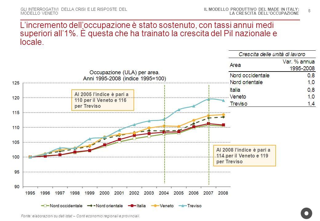 GLI INTERROGATIVI DELLA CRISI E LE RISPOSTE DEL MODELLO VENETO Lincremento delloccupazione è stato sostenuto, con tassi annui medi superiori all1%. È