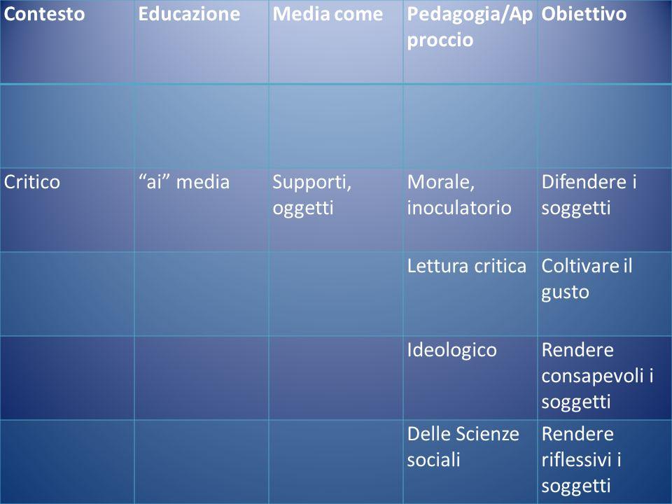 ContestoEducazioneMedia comePedagogia/Ap proccio Obiettivo Criticoai mediaSupporti, oggetti Morale, inoculatorio Difendere i soggetti Lettura criticaC