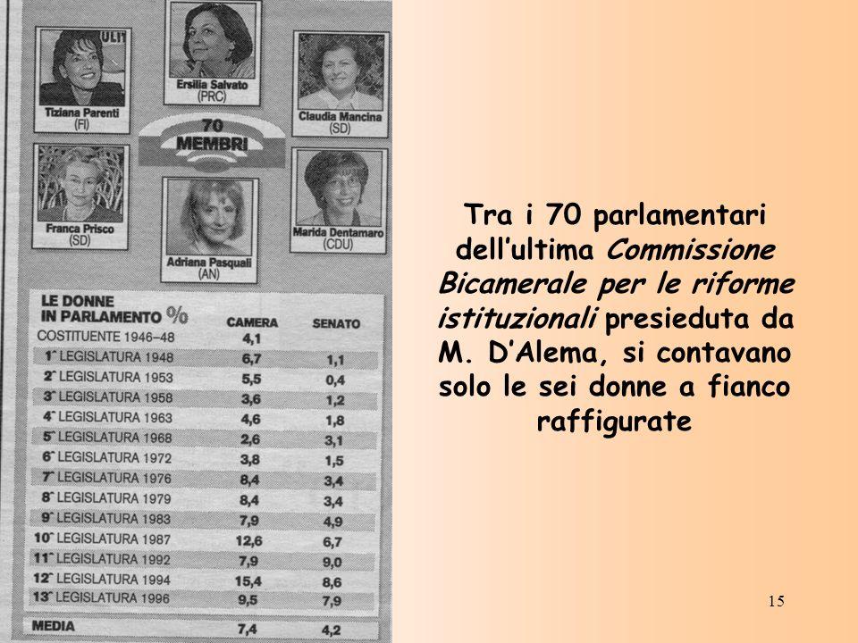 15 Tra i 70 parlamentari dellultima Commissione Bicamerale per le riforme istituzionali presieduta da M. DAlema, si contavano solo le sei donne a fian