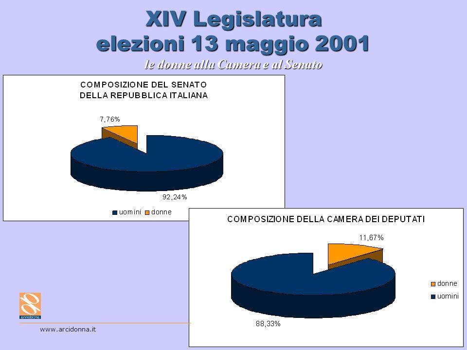 16 XIV Legislatura elezioni 13 maggio 2001 le donne alla Camera e al Senato www.arcidonna.it