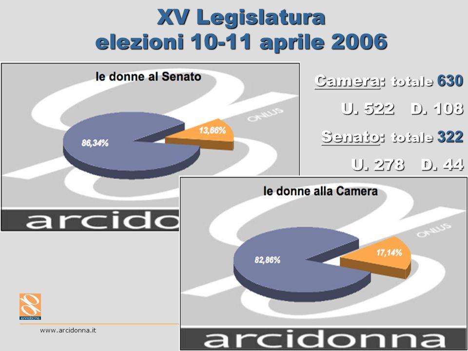 20 XV Legislatura elezioni 10-11 aprile 2006 www.arcidonna.it Camera: totale 630 U. 522 D. 108 Senato: totale 322 U. 278 D. 44