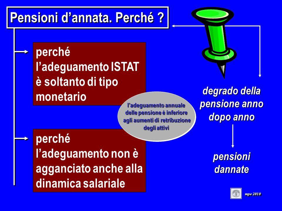 perché ladeguamento ISTAT è soltanto di tipo monetario degrado della pensione anno dopo anno pensioni dannate perché ladeguamento non è agganciato anche alla dinamica salariale Pensioni dannata.