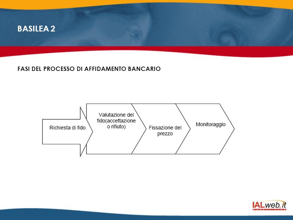 BASILEA 2 FASI DEL PROCESSO DI AFFIDAMENTO BANCARIO