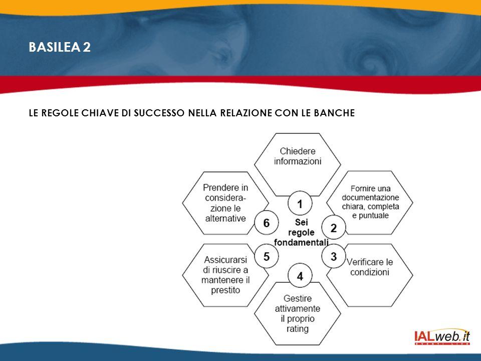 BASILEA 2 LE REGOLE CHIAVE DI SUCCESSO NELLA RELAZIONE CON LE BANCHE