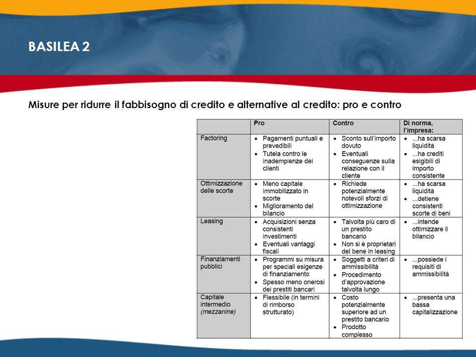 BASILEA 2 Misure per ridurre il fabbisogno di credito e alternative al credito: pro e contro