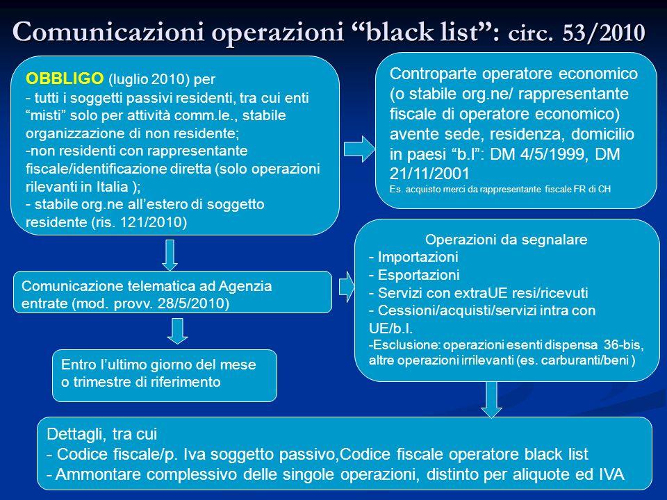 102 Comunicazioni operazioni black list: circ.
