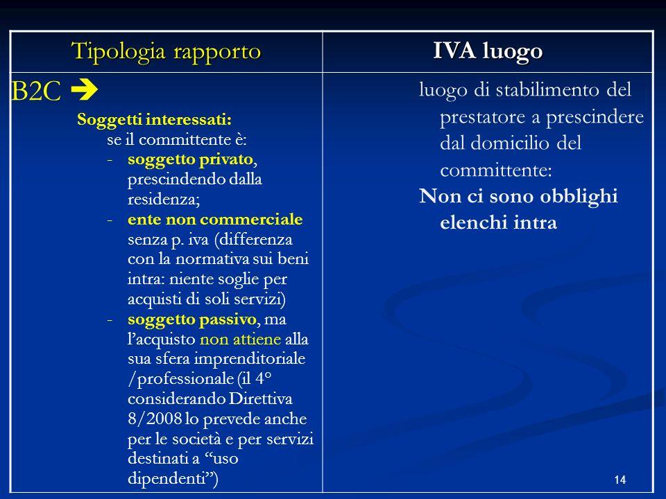 14 Tipologia rapporto IVA luogo B2C Soggetti interessati: se il committente è: -soggetto privato, prescindendo dalla residenza; -ente non commerciale senza p.