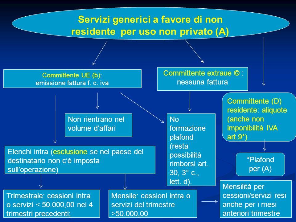 24 Servizi generici a favore di non residente per uso non privato (A) Committente UE (b): emissione fattura f.