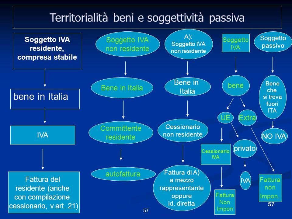 57 Territorialità beni e soggettività passiva Soggetto IVA residente, compresa stabile bene in Italia IVA Fattura del residente (anche con compilazione cessionario, v.art.