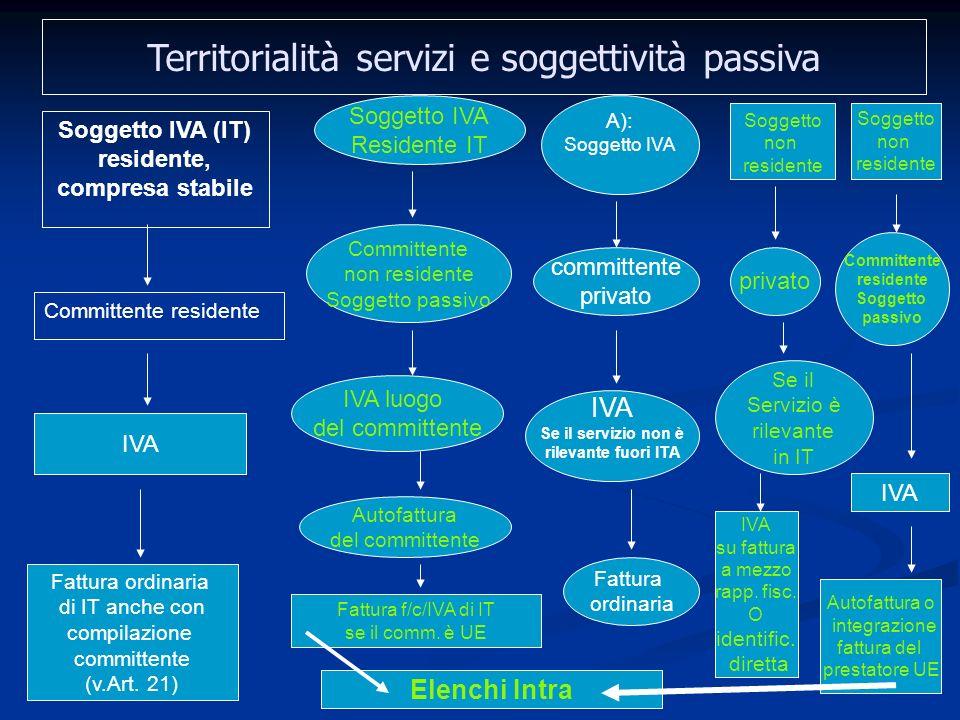 58 Territorialità servizi e soggettività passiva Soggetto IVA (IT) residente, compresa stabile Committente residente IVA Fattura ordinaria di IT anche con compilazione committente (v.Art.