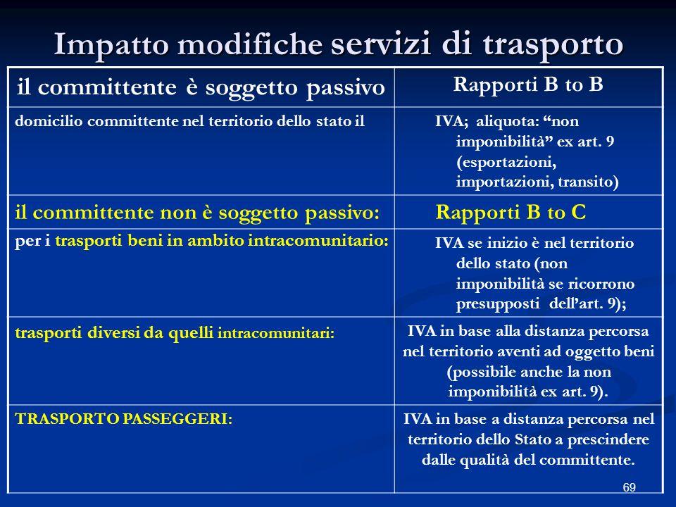 69 Impatto modifiche servizi di trasporto il committente è soggetto passivo Rapporti B to B domicilio committente nel territorio dello stato ilIVA; aliquota: non imponibilità ex art.