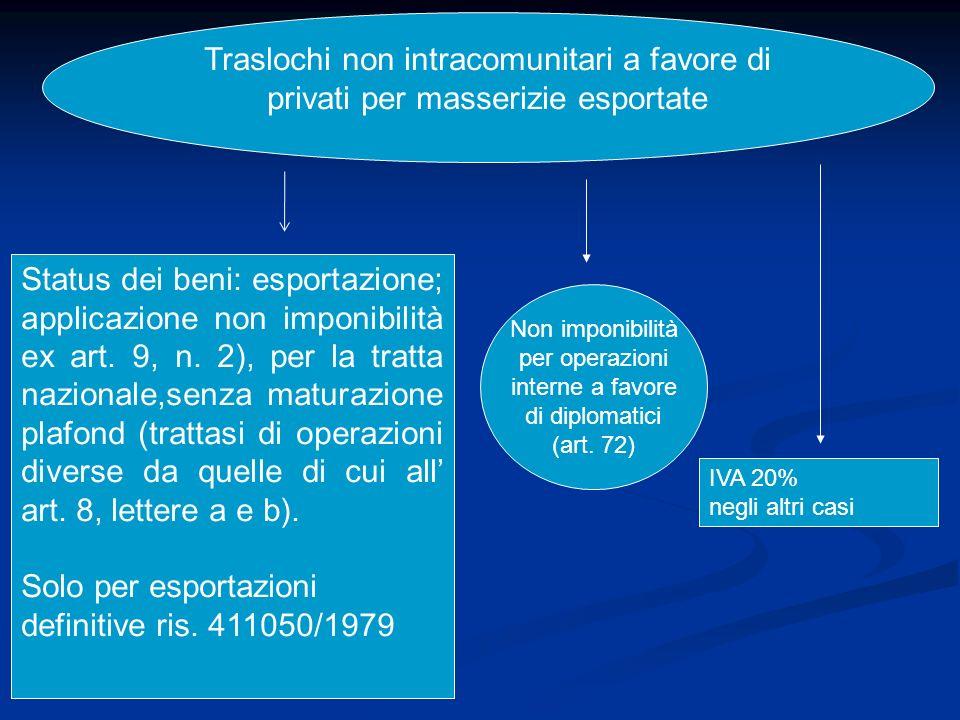Traslochi non intracomunitari a favore di privati per masserizie esportate Status dei beni: esportazione; applicazione non imponibilità ex art.