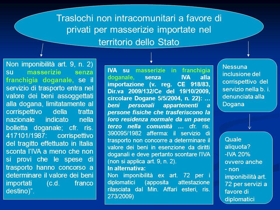 Traslochi non intracomunitari a favore di privati per masserizie importate nel territorio dello Stato IVA su masserizie in franchigia doganale, senza IVA alla importazione (v.