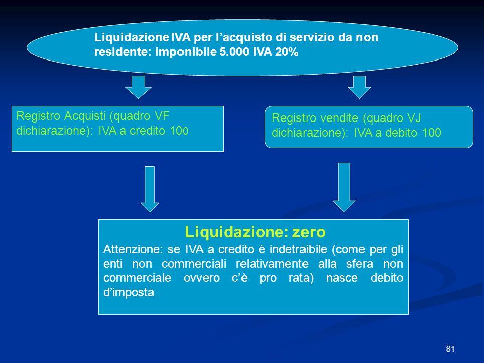 81 Liquidazione IVA per lacquisto di servizio da non residente: imponibile 5.000 IVA 20% Liquidazione: zero Attenzione: se IVA a credito è indetraibile (come per gli enti non commerciali relativamente alla sfera non commerciale ovvero cè pro rata) nasce debito dimposta Registro Acquisti (quadro VF dichiarazione): IVA a credito 10 0 Registro vendite (quadro VJ dichiarazione): IVA a debito 100
