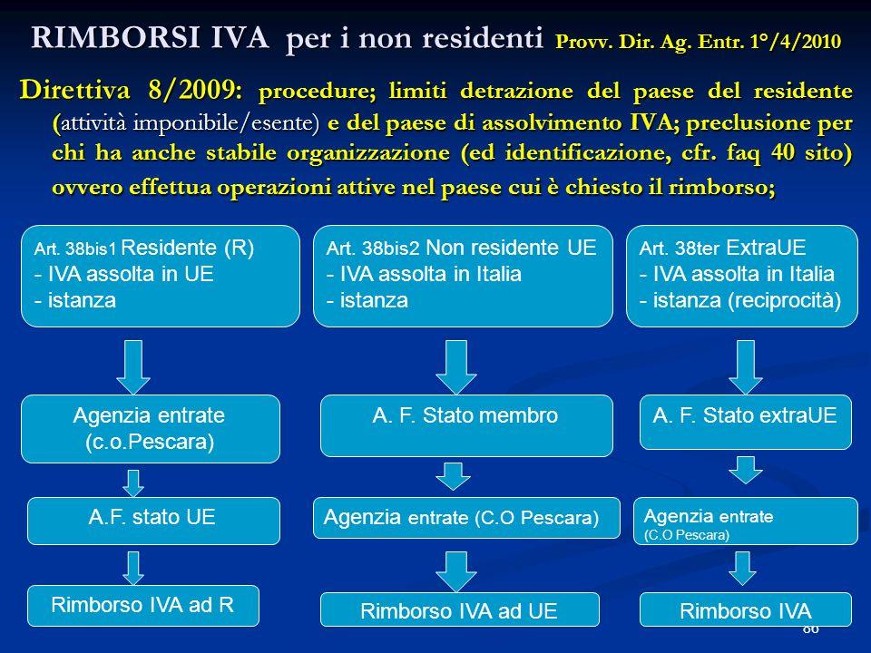 RIMBORSI IVA per i non residenti Provv.Dir. Ag. Entr.