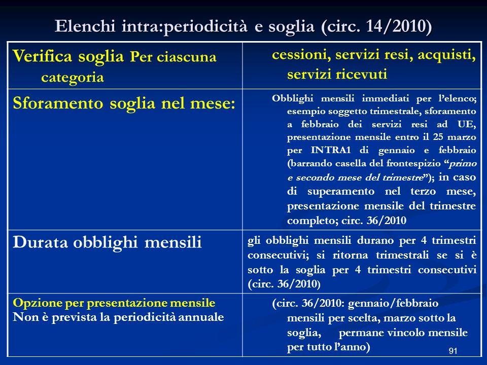 91 Elenchi intra:periodicità e soglia (circ.