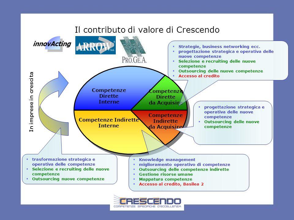 Il network Crescendo Vision Approccio strategico Comunicazione servizi competitività risorse umane cost management accesso al credito Turn around Piccola e media impresa