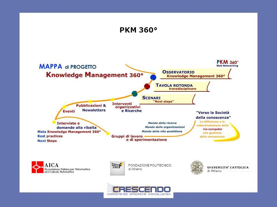 PKM 360° FONDAZIONE POLITECNICO di Milano
