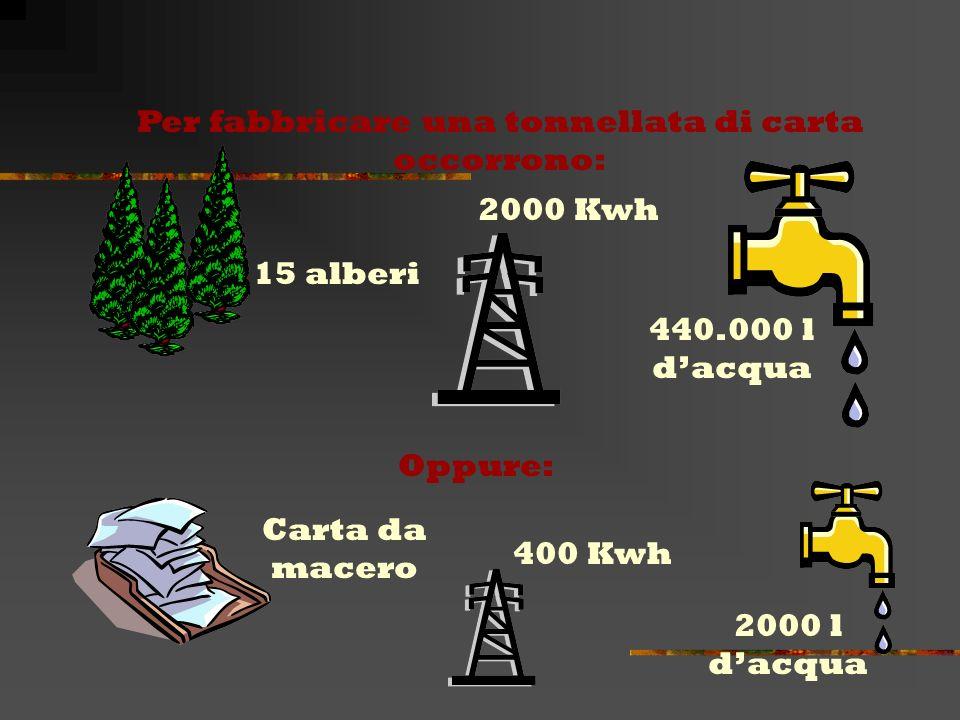 Il fabbisogno dellindustria cartaria viene, oggi, coperto per una buona percentuale con la carta da macero, cioè con carta e cartoni riciclati o dai r