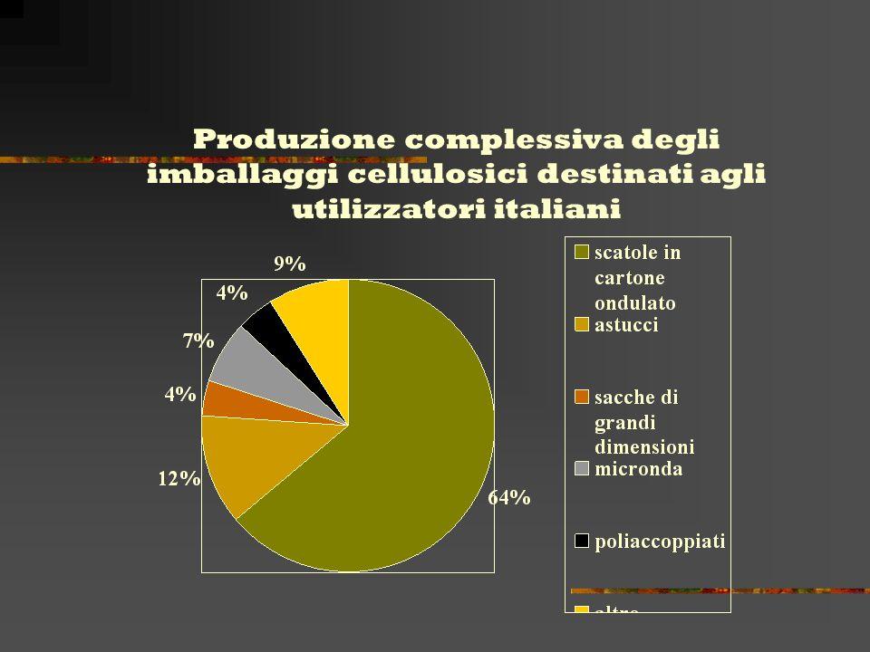 Non tutto il quantitativo di imballaggi prodotti dalle industrie nazionali è destinato al consumatore finale italiano, in quanto molti degli imballaggi vengono esportati insieme alle merci.