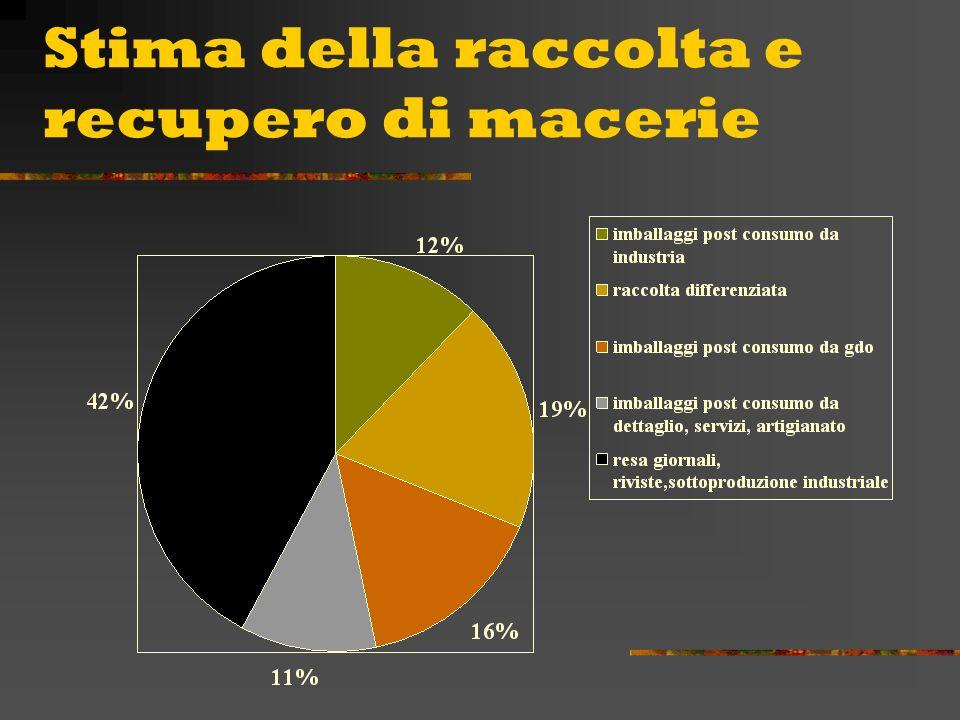 Produzione complessiva degli imballaggi cellulosici destinati agli utilizzatori italiani