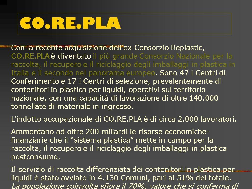 In Italia, con il Decreto Ronchi, nasce il Consorzio nazionale per Raccolta, il Riciclaggio e il Recupero dei Rifiuti di Imballaggi in Plastica (CO.RE.PLA).