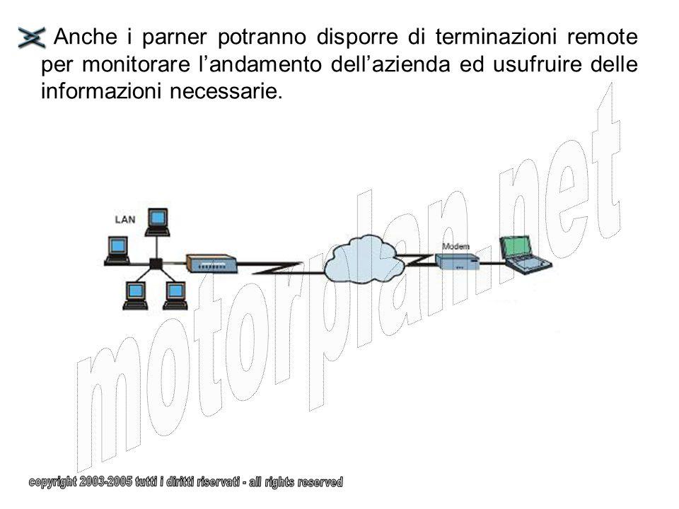 Anche i parner potranno disporre di terminazioni remote per monitorare landamento dellazienda ed usufruire delle informazioni necessarie.
