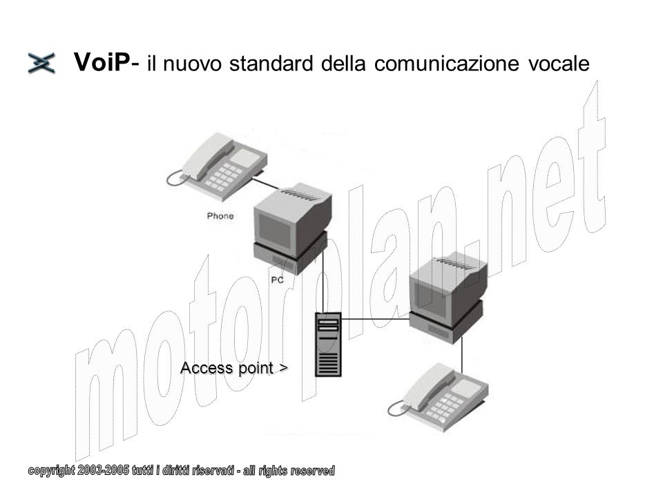 VoiP- il nuovo standard della comunicazione vocale Access point >