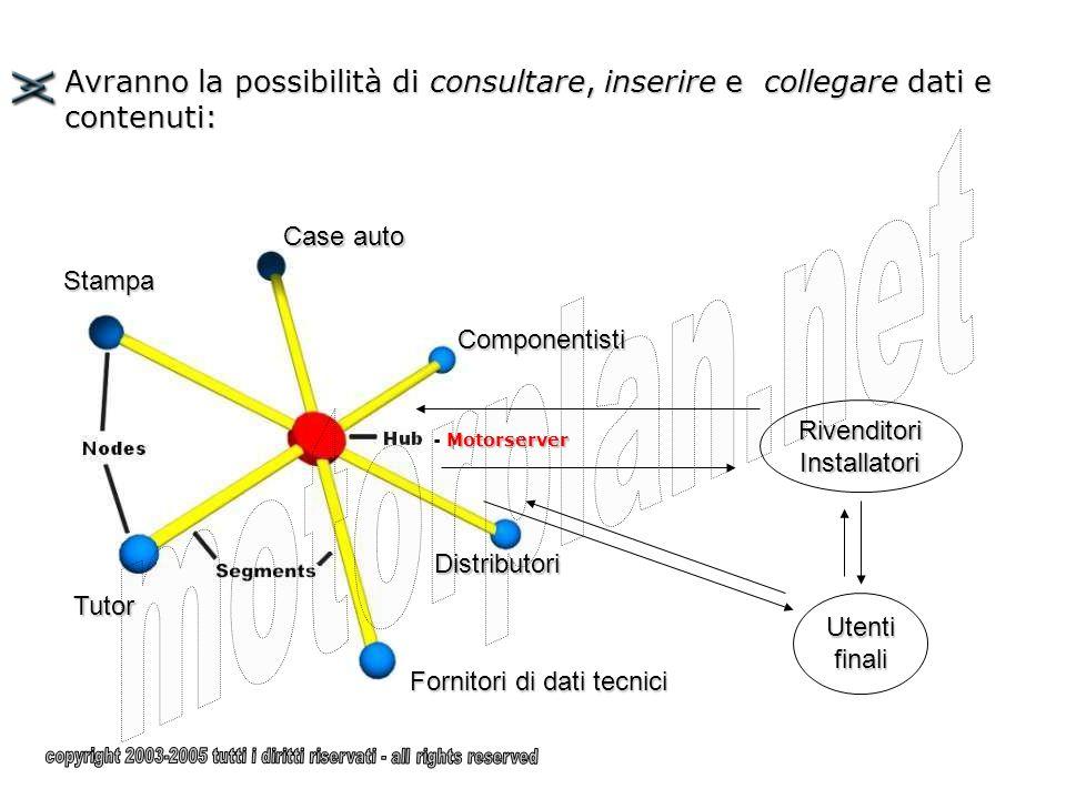 Si svilupperanno così le seguenti funzioni: Utility Elaborazione dati Documentazione Vetrina Ricerca - Motorserver
