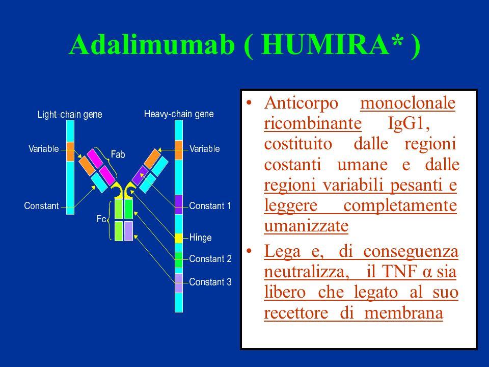 Adalimumab ( HUMIRA* ) Anticorpo monoclonale ricombinante IgG1, costituito dalle regioni costanti umane e dalle regioni variabili pesanti e leggere completamente umanizzate Lega e, di conseguenza neutralizza, il TNF α sia libero che legato al suo recettore di membrana