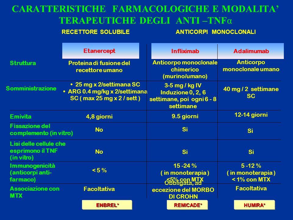 CARATTERISTICHE FARMACOLOGICHE E MODALITA TERAPEUTICHE DEGLI ANTI –TNFα Anticorpo monoclonale umano Anticorpo monoclonale chimerico (murino/umano) Proteina di fusione del recettore umano Struttura Facoltativa Obbligata, ad eccezione del MORBO DI CROHN Facoltativa Associazione con MTX 5 -12 % ( in monoterapia ) < 1% con MTX 15 -24 % ( in monoterapia ) <5% con MTX < 5 % Immunogenicità (anticorpi anti- farmaco) Si No Lisi delle cellule che esprimono il TNF (in vitro) Si No Fissazione del complemento (in vitro) 12-14 giorni 9.5 giorni 4,8 giorniEmivita 40 mg / 2 settimane SC 3-5 mg / kg IV Induzione 0, 2, 6 settimane, poi ogni 6 - 8 settimane 25 mg x 2/settimana SC ARG 0.4 mg/kg x 2/settimana SC ( max 25 mg x 2 / sett ) Somministrazione AdalimumabInfliximab Etanercept ENBREL* ENBREL*HUMIRA* REMICADE* REMICADE* ANTICORPI MONOCLONALIRECETTORE SOLUBILE