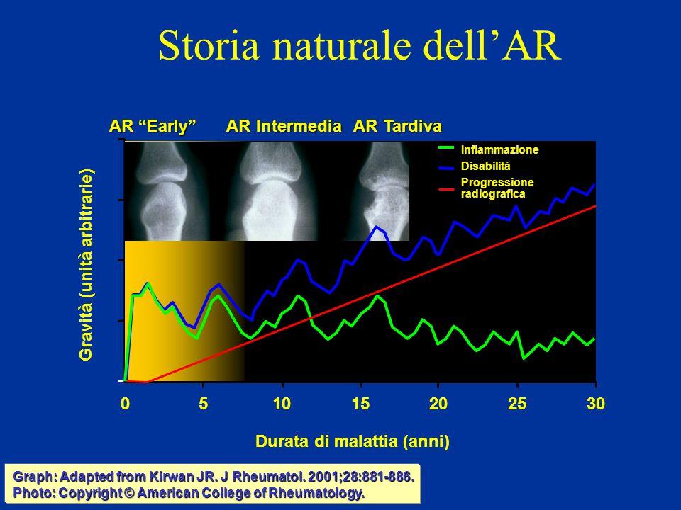 Storia naturale dellAR Gravità (unità arbitrarie) 0 Durata di malattia (anni) 51015202530 AR Early AR Intermedia AR Tardiva Graph: Adapted from Kirwan JR.