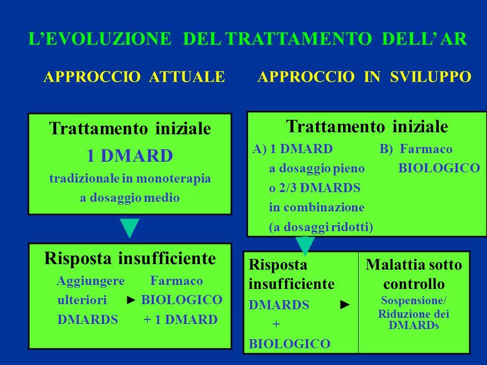 LEVOLUZIONE DEL TRATTAMENTO DELL AR Trattamento iniziale A) 1 DMARD B) Farmaco a dosaggio pieno BIOLOGICO o 2/3 DMARDS in combinazione (a dosaggi ridotti) Risposta insufficiente DMARDS + BIOLOGICO Malattia sotto controllo Sospensione/ Riduzione dei DMARDs Risposta insufficiente Aggiungere Farmaco ulteriori BIOLOGICO DMARDS + 1 DMARD Trattamento iniziale 1 DMARD tradizionale in monoterapia a dosaggio medio APPROCCIO ATTUALE APPROCCIO IN SVILUPPO